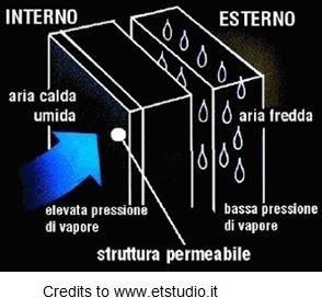 Condensa interstiziale